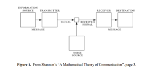 This figure represents one of the great c ontributions of A Mathematical Theory of Communication: the architecture and design of comm unication systems.